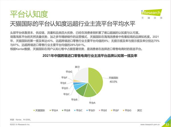 2021跨境海淘行业白皮书:天猫国际是进口消费首选平台